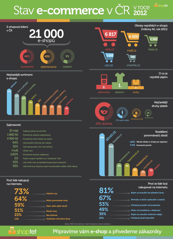 ČR je zemí e-shopům zaslíbená - Shoptet Blog e5bc65e500