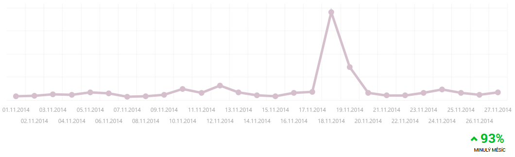 Graf z Monkeydata pěkně ukazuje nárůst objednávek v první den akce DDZ