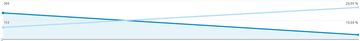 Tmavá čára ukazuje přístupy z mailingu přímo z nástroje Shoptetu, světlá pak konverzi – měřeny jsou pouze dva dny, kdy probíhala akce.