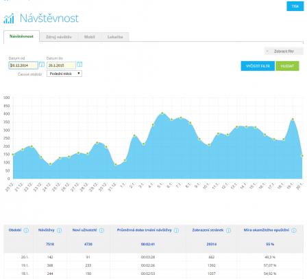Návštěvnost - statistiky Shoptet
