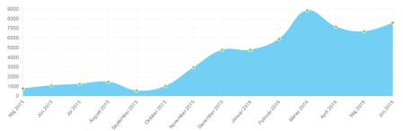 Herbatica.sk - graf návštěvnosti e-shopu v období 2015 až 2016 ukazuje, jak se píle vyplatila