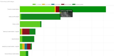 Marketing Mainer_Pozice eshopu podle kategorií