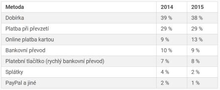 Jak Češi platili přes internet 2014-2015