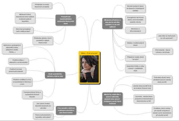I takhle může vypadat myšlenková mapa vztahující se k vytvářené personě