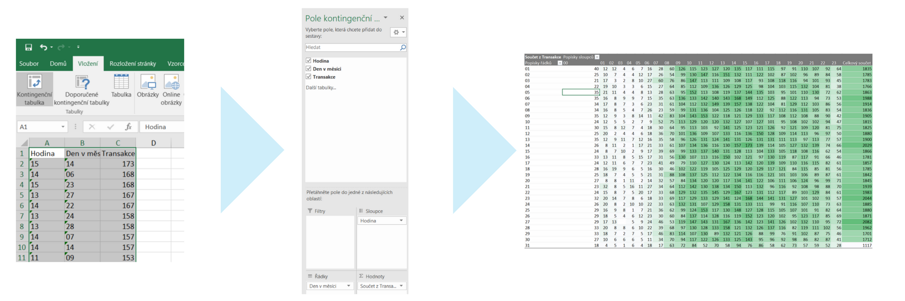 Excel - kontingenční tabulka pro PPC report