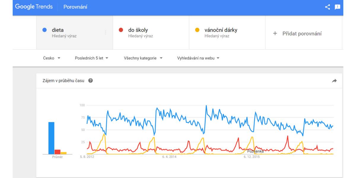 Google Trends jsou nástroj, který pomůže s rozhodováním o tom, co prodávat online.