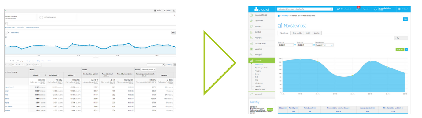 Statistiky Shoptet v Google Analytics