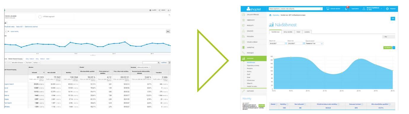 Statistiky Shoptet v Google Analytics