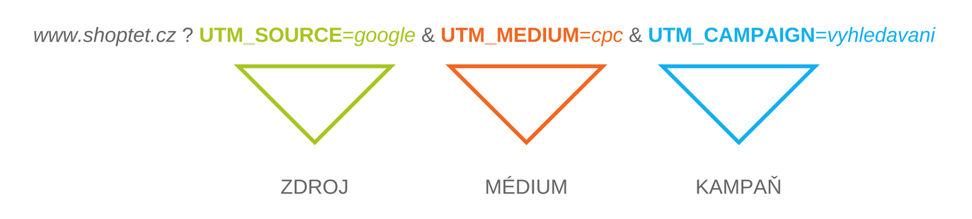 UTM Parametry